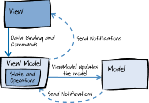 Model View Viewmodel (MVVM)